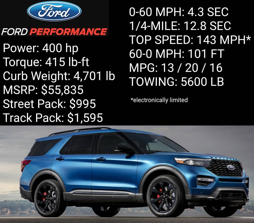 2020 Ford Explorer St & 2021 Ford Explorer Rs Specs Revealed