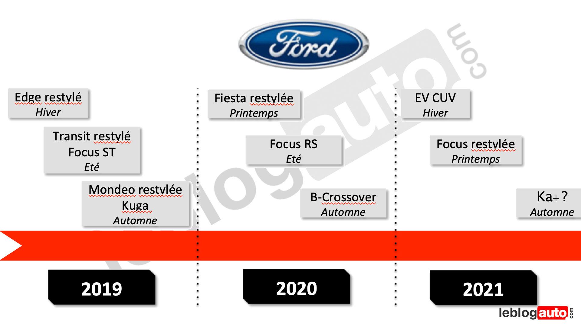 Toutes Les Futures Ford De 2019 À 2021 - Leblogauto